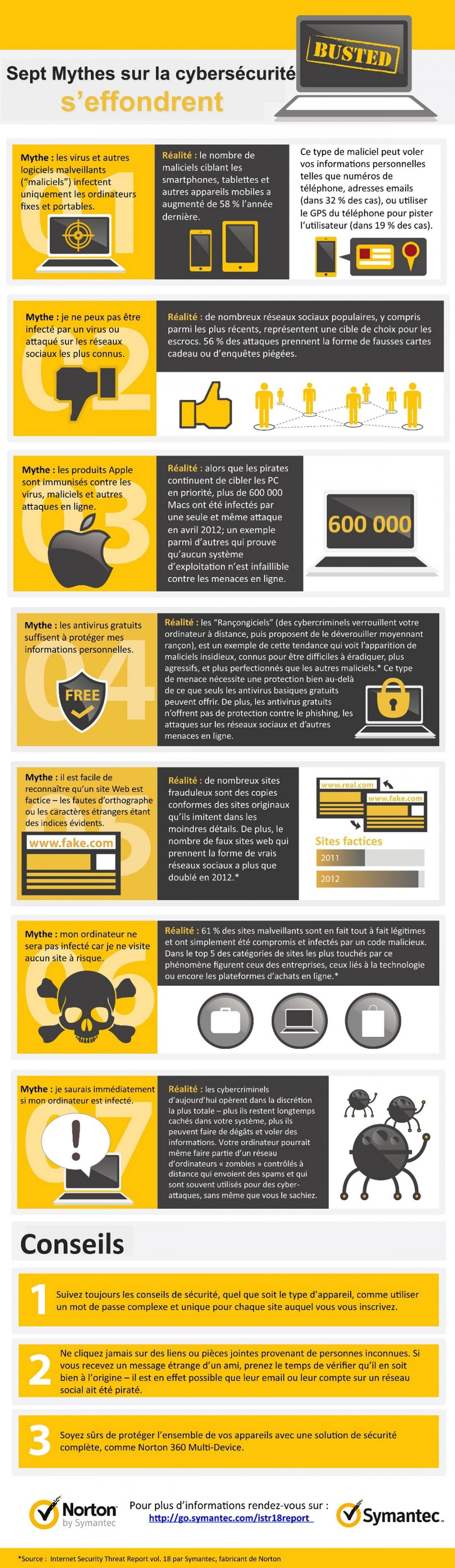 7mythes sur la cybercriminalité - Infographie